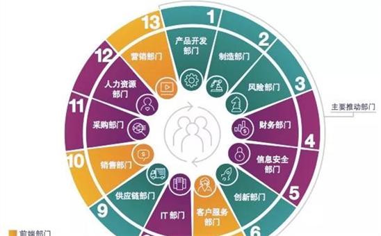 解读《认知中国》— 拉近人工智能未来与现实的距离,中国企业争当认知创新者