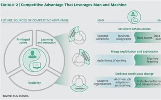 人工智能时代的企业制胜之道